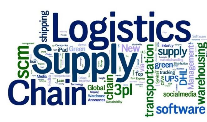 企业供应链体系组成的五要素: 需求管理(Demand Management)、计划(Planning)、物流管理(Logistics Management)、供应(Sourcing)、回流(Return) 企业供应链管理核心领域: 供应(Supply) 生产计划(Schedule Plan) 物流(Logistics) 需求(Demand) 职能领域:产品工程、产品技术保证、采购、生产控制、库存控制、仓储管理、分销管理 辅助领域:客户服务、制造、设计工程、会计核算、人力资源、市场营销 企业供应链管理相关